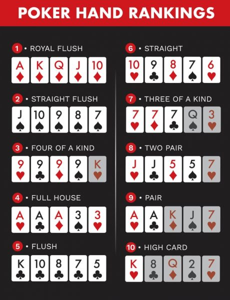 which poker hand wins